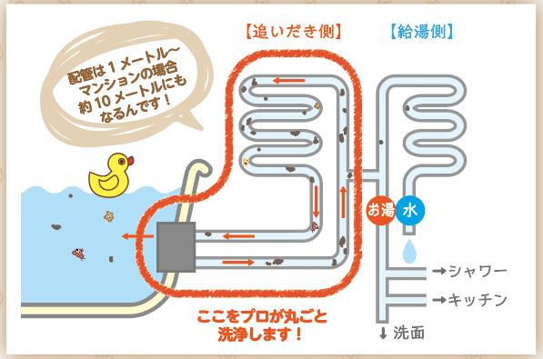 風呂釜追いだき配管